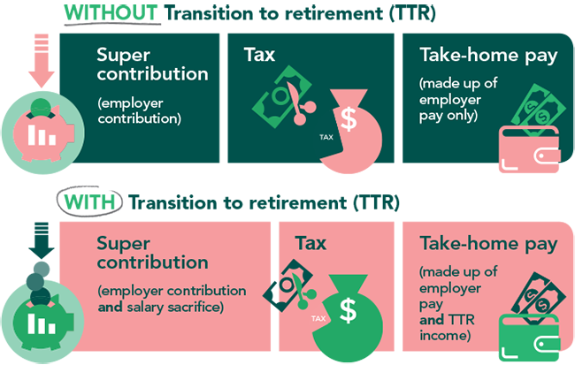 benefits of an NGS transition to retirement account
